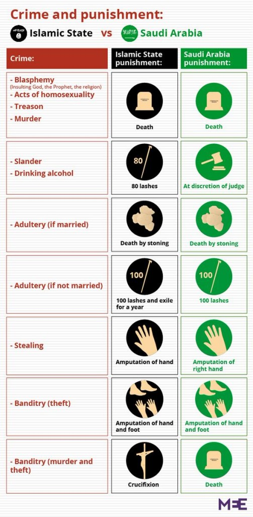Some (by no mean all) draconian Saudi punishments. Source: Middle East Eye